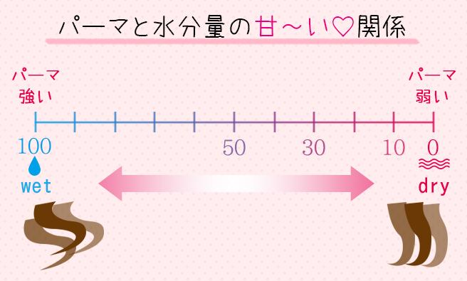 パーマと水分量の甘い関係グラフ