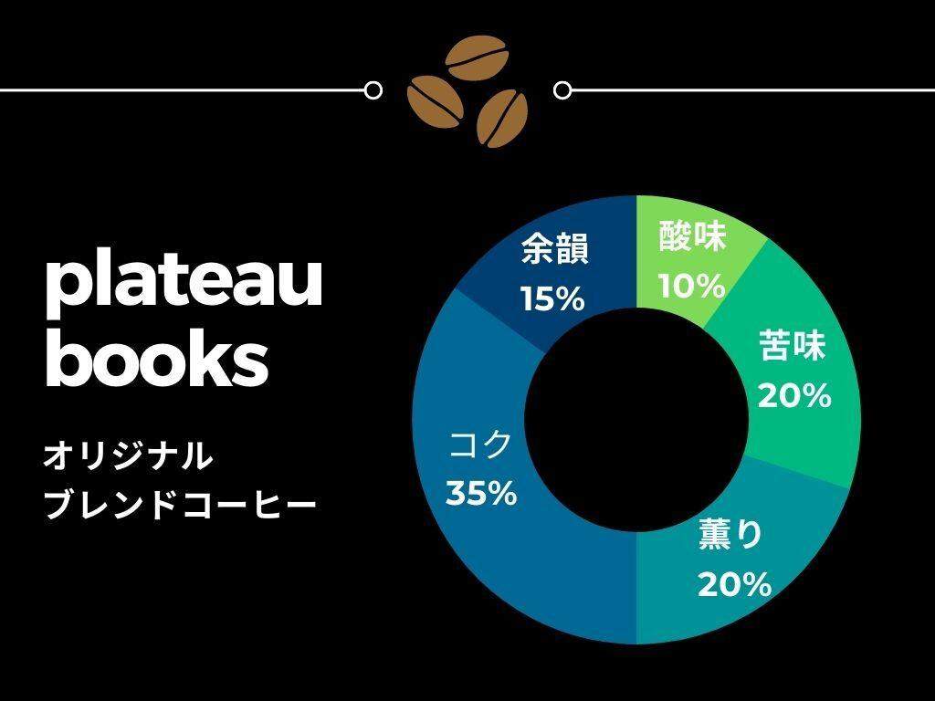 文京区白山ブックカフェplateau books コーヒーチャート