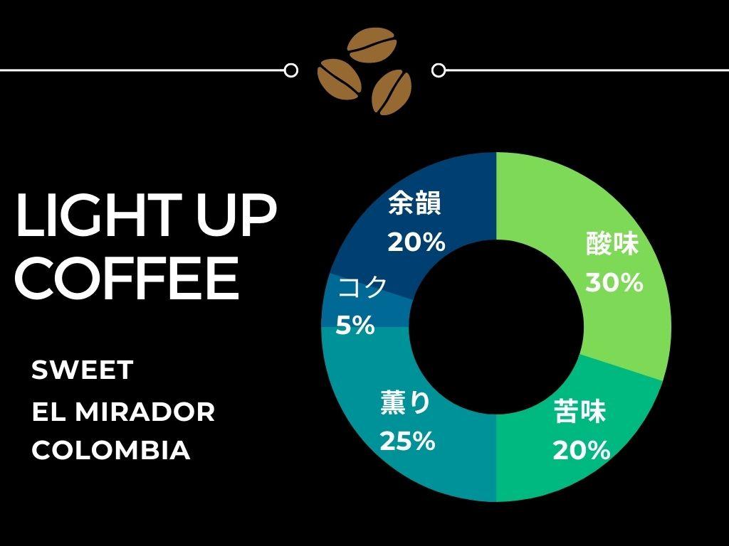 LIGHT UP COFFEE 味わいチャート